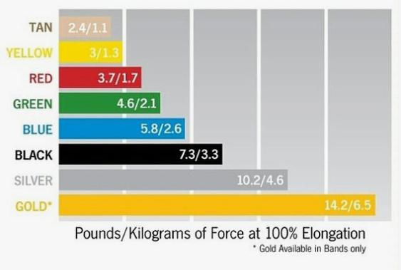 niveles de resistencia de la banda elastica